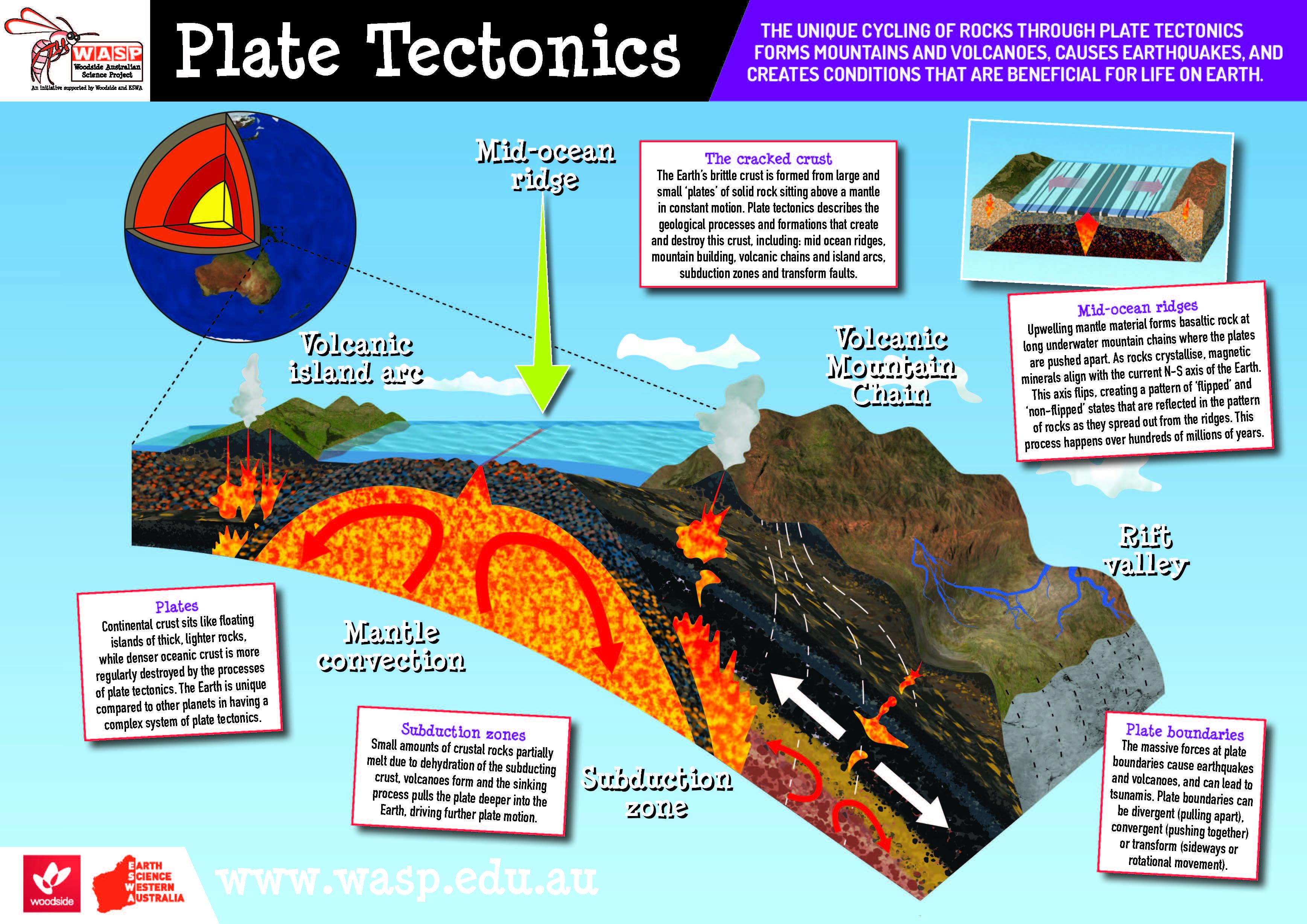 W A S P: Year 9 - Plate Tectonics